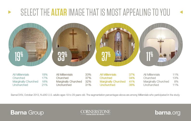 altar-images-barna-2014